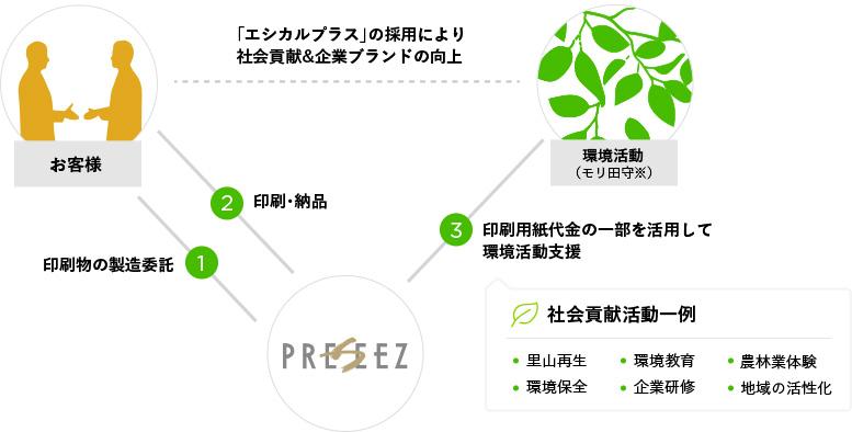 「エシカルプラス」の採用により社会貢献&企業ブランドの向上1印刷物の製造委託2印刷・納品3印刷用紙代金の一部を活用して環境活動支援