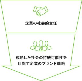 企業の社会的責任 成熟した社会の持続可能性を目指す企業のブランド戦略